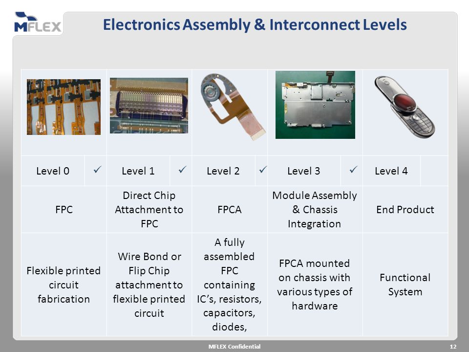 Electronics Assembly & Interconnect Levels Level 0 Level 1 Level 2 Level 3 Level 4 FPC Direct Chip Attachment to FPC FPCA Module Assembly & Chassis In