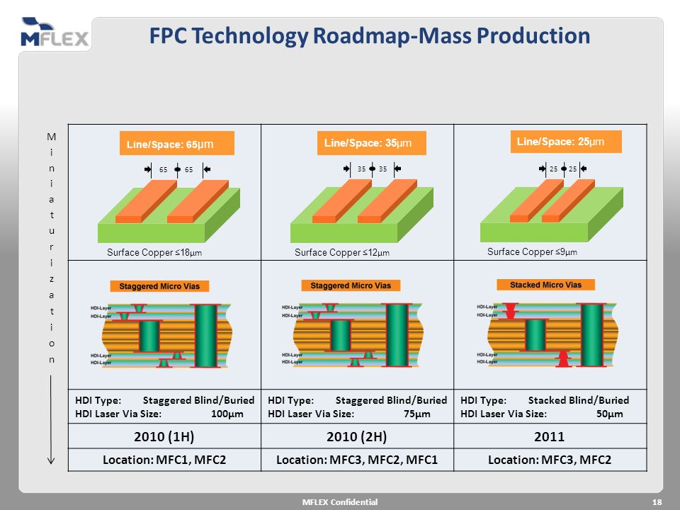 FPC Technology Roadmap-Mass Production HDI Type:Staggered Blind/Buried HDI Laser Via Size:100µm HDI Type:Staggered Blind/Buried HDI Laser Via Size:75µ