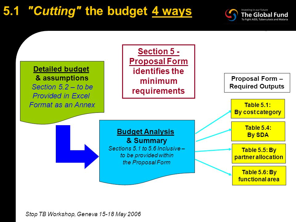 Stop TB Workshop, Geneva 15-18 May 2006 5.1 Cutting the budget 4 ways Budget Analysis & Summary Sections 5.1 to 5.6 Inclusive – to be provided within the Proposal Form Proposal Form – Required Outputs Table 5.6: By functional area Detailed budget & assumptions Section 5.2 – to be Provided in Excel Format as an Annex Table 5.1: By cost category Table 5.4: By SDA Table 5.5: By partner allocation Section 5 - Proposal Form identifies the minimum requirements
