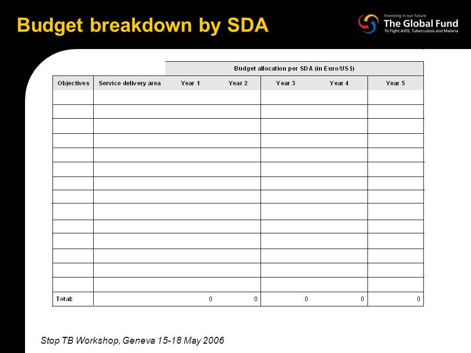 Stop TB Workshop, Geneva 15-18 May 2006 Budget breakdown by SDA