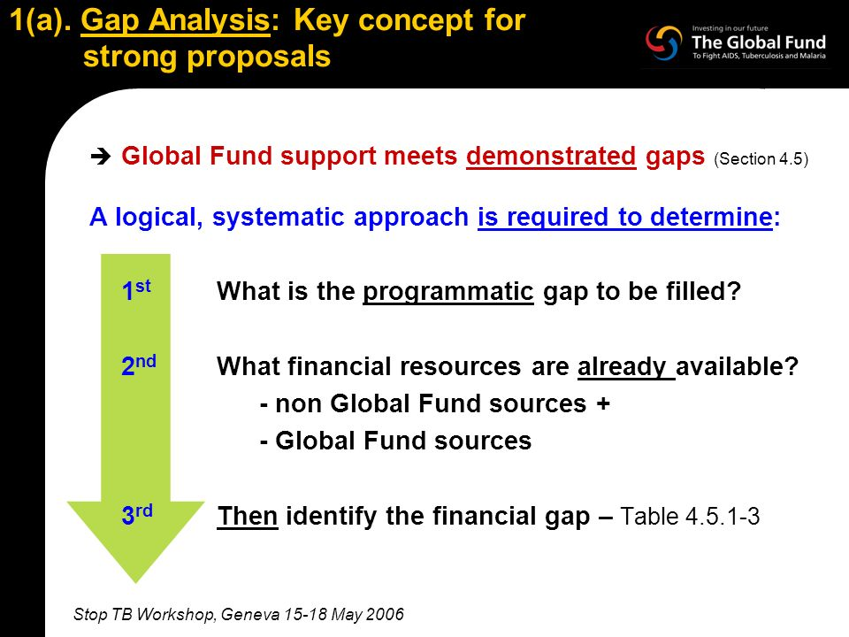 Stop TB Workshop, Geneva 15-18 May 2006 1(a). Gap Analysis: Key concept for strong proposals Global Fund support meets demonstrated gaps (Section 4.5)