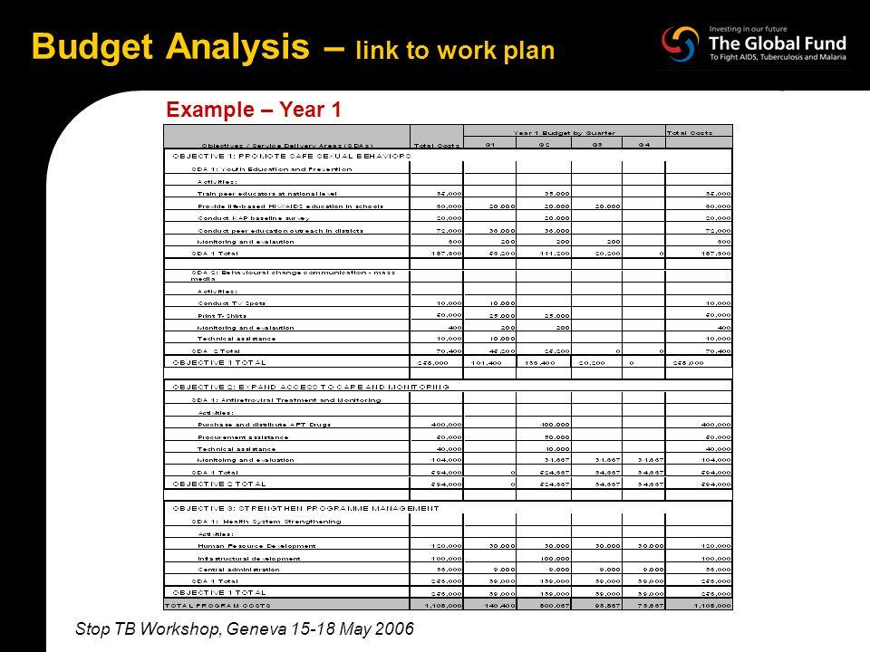 Stop TB Workshop, Geneva 15-18 May 2006 Budget Analysis – link to work plan Example – Year 1