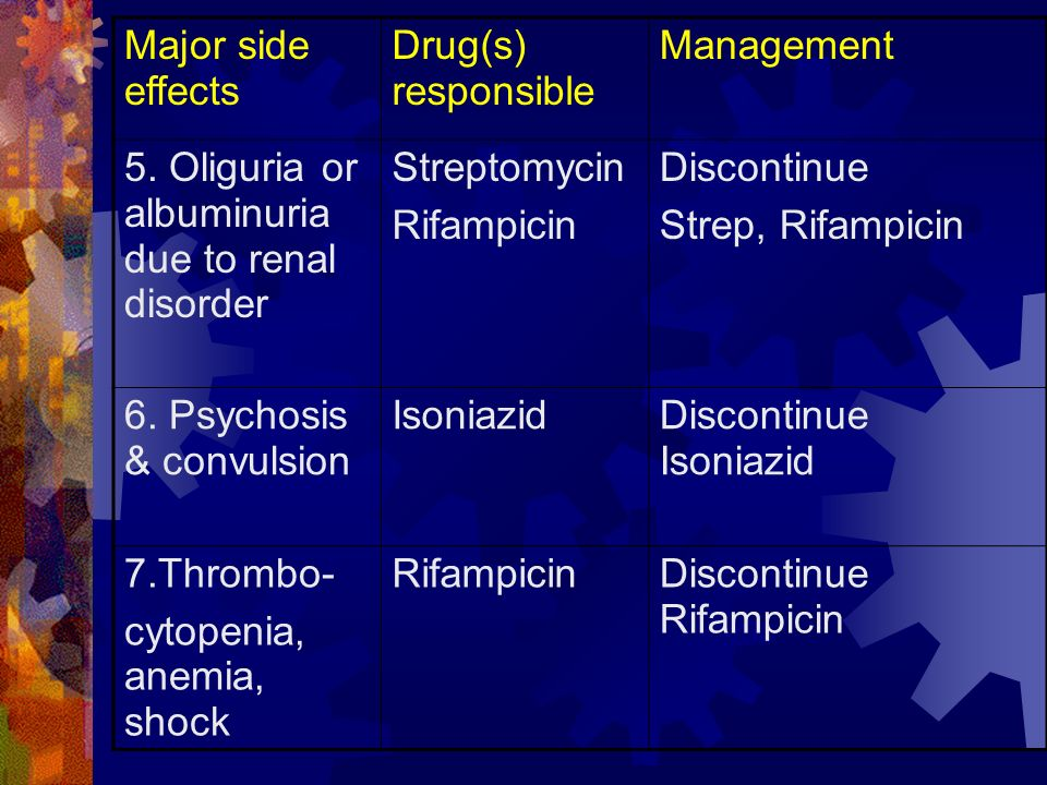 Drug(s) responsible Management 5. Oliguria or albuminuria due to renal disorder Streptomycin Rifampicin Discontinue Strep, Rifampicin 6. Psychosis & c