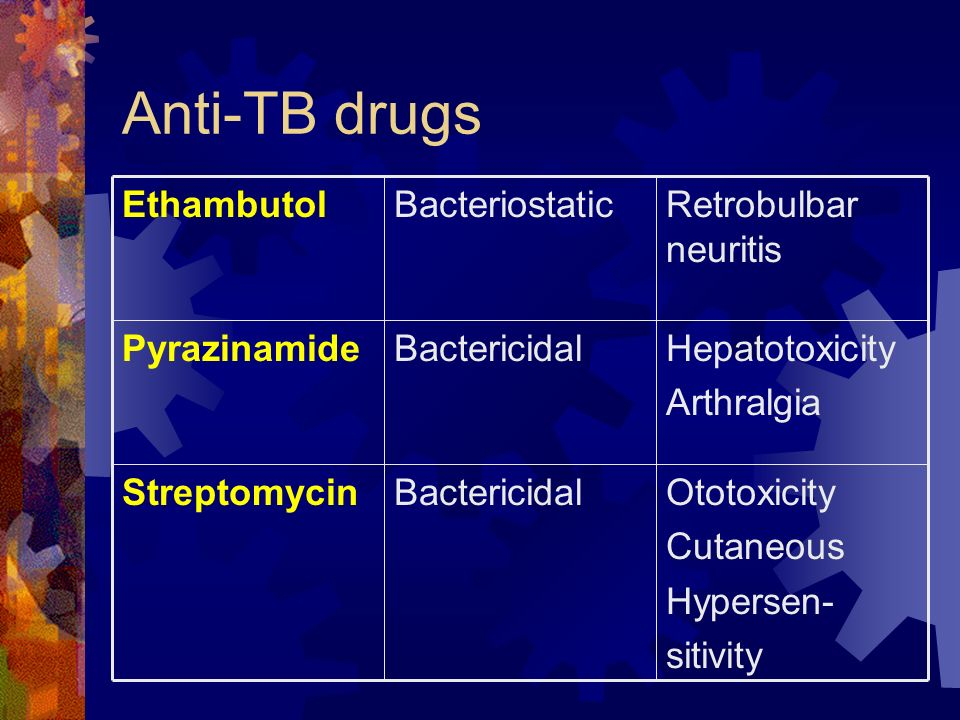 Anti-TB drugs Ototoxicity Cutaneous Hypersen- sitivity BactericidalStreptomycin Hepatotoxicity Arthralgia BactericidalPyrazinamide Retrobulbar neuriti