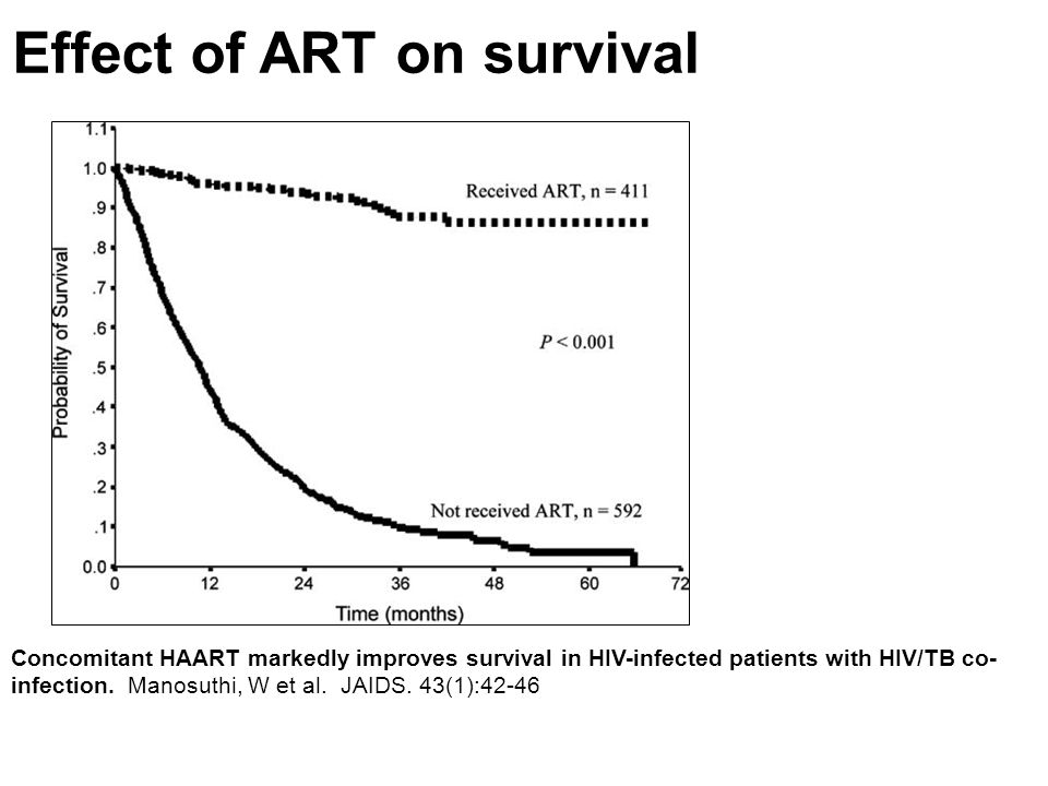 Concomitant HAART markedly improves survival in HIV-infected patients with HIV/TB co- infection. Manosuthi, W et al. JAIDS. 43(1):42-46 Effect of ART