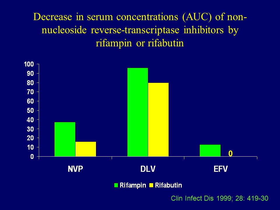 Decrease in serum concentrations (AUC) of non- nucleoside reverse-transcriptase inhibitors by rifampin or rifabutin 0 Clin Infect Dis 1999; 28: 419-30