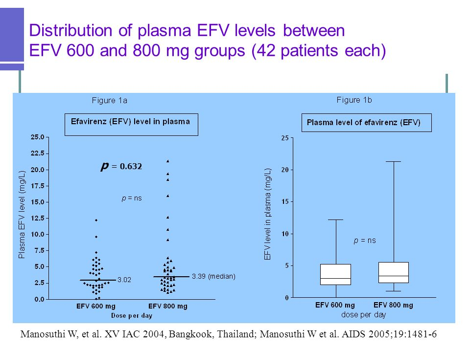 Distribution of plasma EFV levels between EFV 600 and 800 mg groups (42 patients each) 3.02 (0.07-12.21) 3.39 (1.03-21.31) p = 0.303 p = 0.632 Manosut