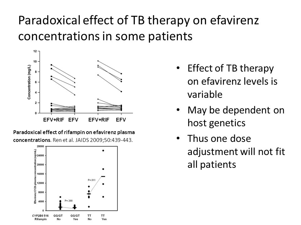 Paradoxical effect of TB therapy on efavirenz concentrations in some patients Effect of TB therapy on efavirenz levels is variable May be dependent on