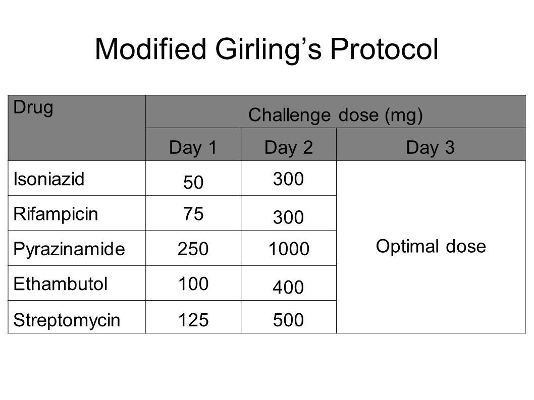 Drug Challenge dose (mg) Day 1Day 2Day 3 Isoniazid 50 300 Optimal dose Rifampicin75 300 Pyrazinamide2501000 Ethambutol100 400 Streptomycin125500 Modif