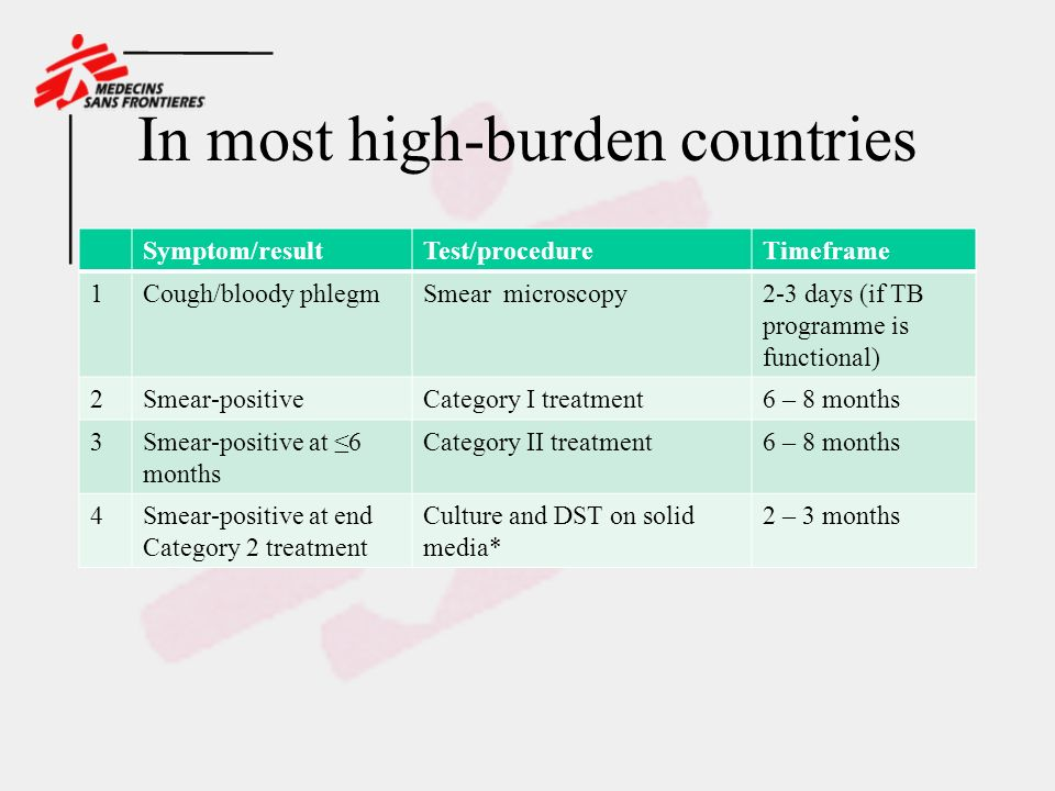 In most high-burden countries Symptom/resultTest/procedureTimeframe 1Cough/bloody phlegmSmear microscopy2-3 days (if TB programme is functional) 2Smear-positiveCategory I treatment6 – 8 months 3Smear-positive at 6 months Category II treatment6 – 8 months 4Smear-positive at end Category 2 treatment Culture and DST on solid media* 2 – 3 months