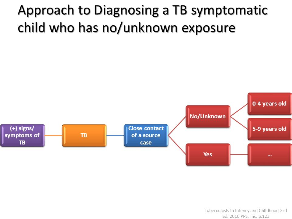 Approach to Diagnosing a TB symptomatic child who has no/unknown exposure (+) signs/ symptoms of TB TB Close contact of a source case No/Unknown0-4 ye