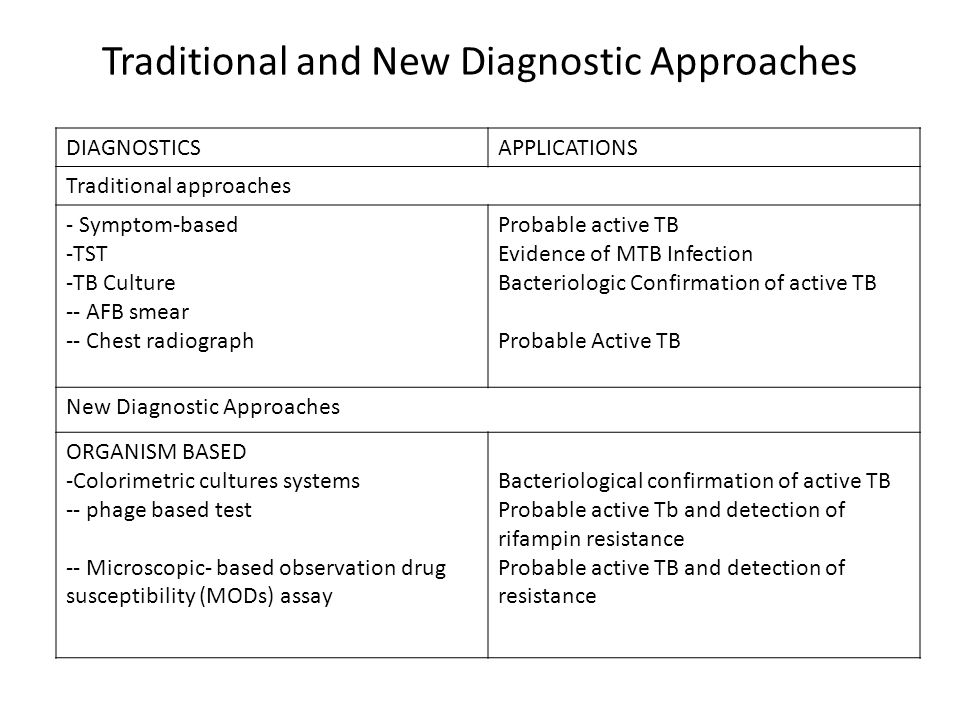 Traditional and New Diagnostic Approaches DIAGNOSTICSAPPLICATIONS Traditional approaches - Symptom-based -TST -TB Culture -- AFB smear -- Chest radiog