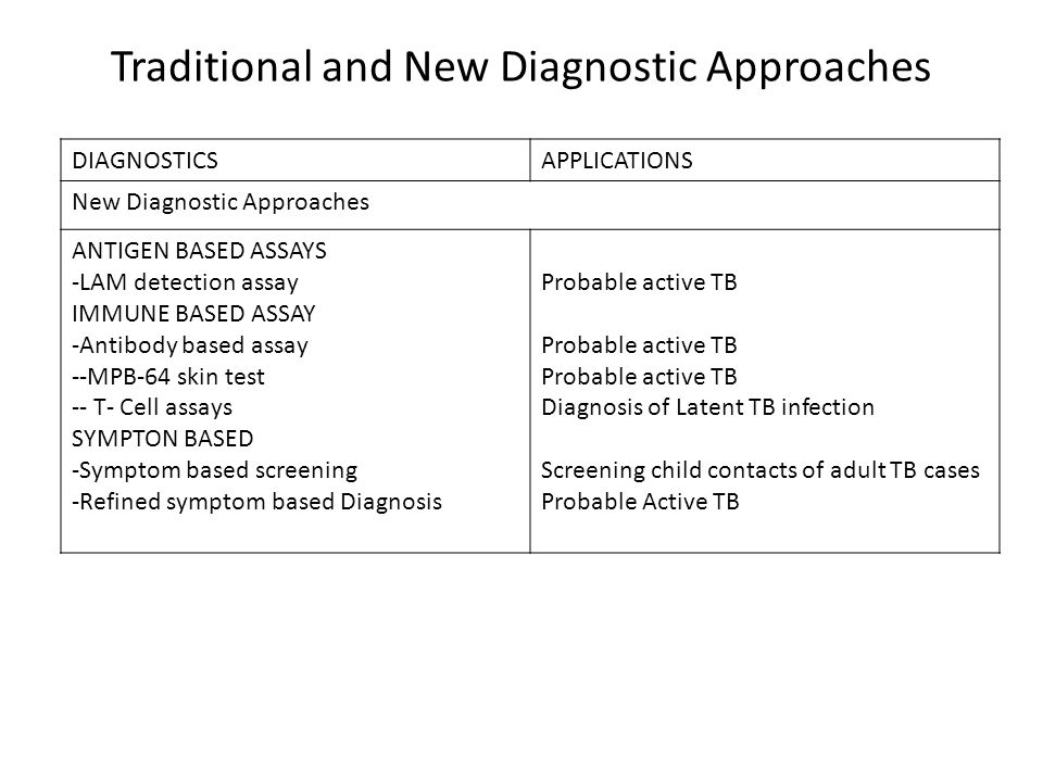 Traditional and New Diagnostic Approaches DIAGNOSTICSAPPLICATIONS New Diagnostic Approaches ANTIGEN BASED ASSAYS -LAM detection assay IMMUNE BASED ASS