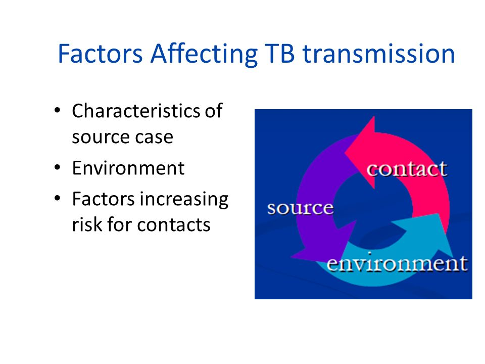 Factors Affecting TB transmission Characteristics of source case Environment Factors increasing risk for contacts