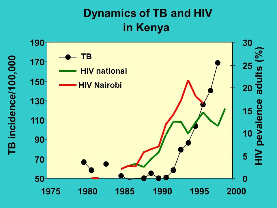 5/23/02 Dr C Davis, SOTA 2002, June 10- 14, 2002 Dynamics of TB and HIV in Kenya 50 70 90 110 130 150 170 190 197519801985199019952000 TB incidence/10