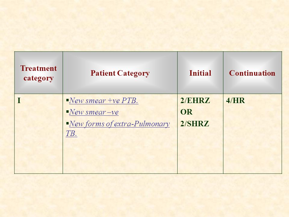 ContinuationInitialPatient Category Treatment category 4/HR2/EHRZ OR 2/SHRZ New smear +ve PTB. New smear –ve New forms of extra-Pulmonary TB. I