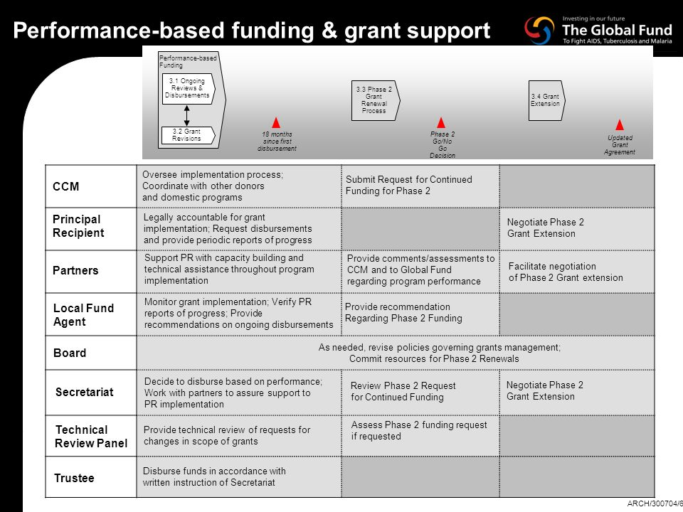 18 months since first disbursement 3.3 Phase 2 Grant Renewal Process Updated Grant Agreement Phase 2 Go/No Go Decision 3.4 Grant Extension Performance-based Funding 3.1 Ongoing Reviews & Disbursements 3.2 Grant Revisions Performance-based funding & grant support Negotiate Phase 2 Grant Extension Negotiate Phase 2 Grant Extension Facilitate negotiation of Phase 2 Grant extension Provide technical review of requests for changes in scope of grants Review Phase 2 Request for Continued Funding Provide comments/assessments to CCM and to Global Fund regarding program performance Provide recommendation Regarding Phase 2 Funding Commit resources for Phase 2 Renewals Submit Request for Continued Funding for Phase 2 Monitor grant implementation; Verify PR reports of progress; Provide recommendations on ongoing disbursements Disburse funds in accordance with written instruction of Secretariat Assess Phase 2 funding request if requested Decide to disburse based on performance; Work with partners to assure support to PR implementation Legally accountable for grant implementation; Request disbursements and provide periodic reports of progress Support PR with capacity building and technical assistance throughout program implementation As needed, revise policies governing grants management; Oversee implementation process; Coordinate with other donors and domestic programs Secretariat Technical Review Panel Board CCM Partners Principal Recipient Local Fund Agent Trustee ARCH/300704/6