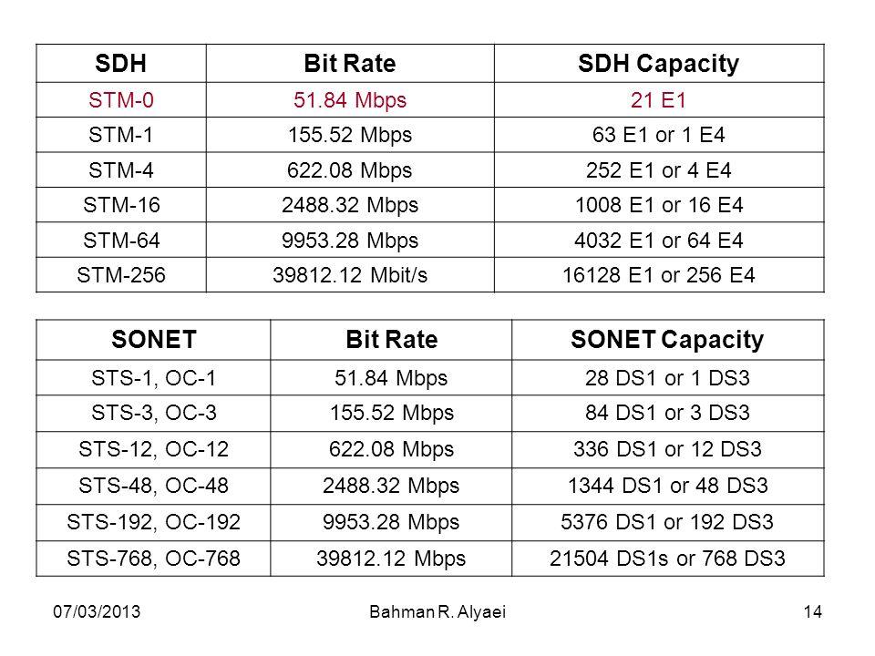 07/03/2013Bahman R. Alyaei14 SDHBit RateSDH Capacity STM-051.84 Mbps21 E1 STM-1155.52 Mbps63 E1 or 1 E4 STM-4622.08 Mbps252 E1 or 4 E4 STM-162488.32 M