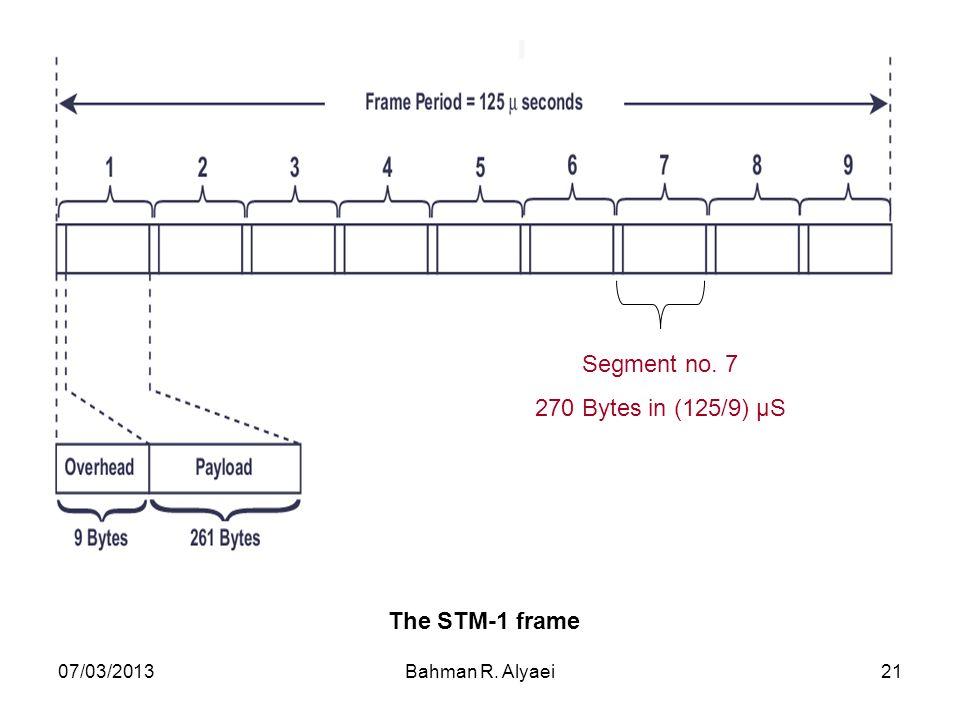 07/03/2013Bahman R. Alyaei21 The STM-1 frame Segment no. 7 270 Bytes in (125/9) μS