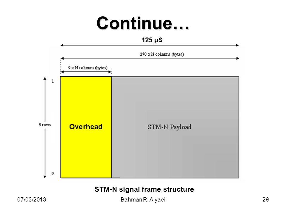 07/03/2013Bahman R. Alyaei29 Continue… STM-N signal frame structure