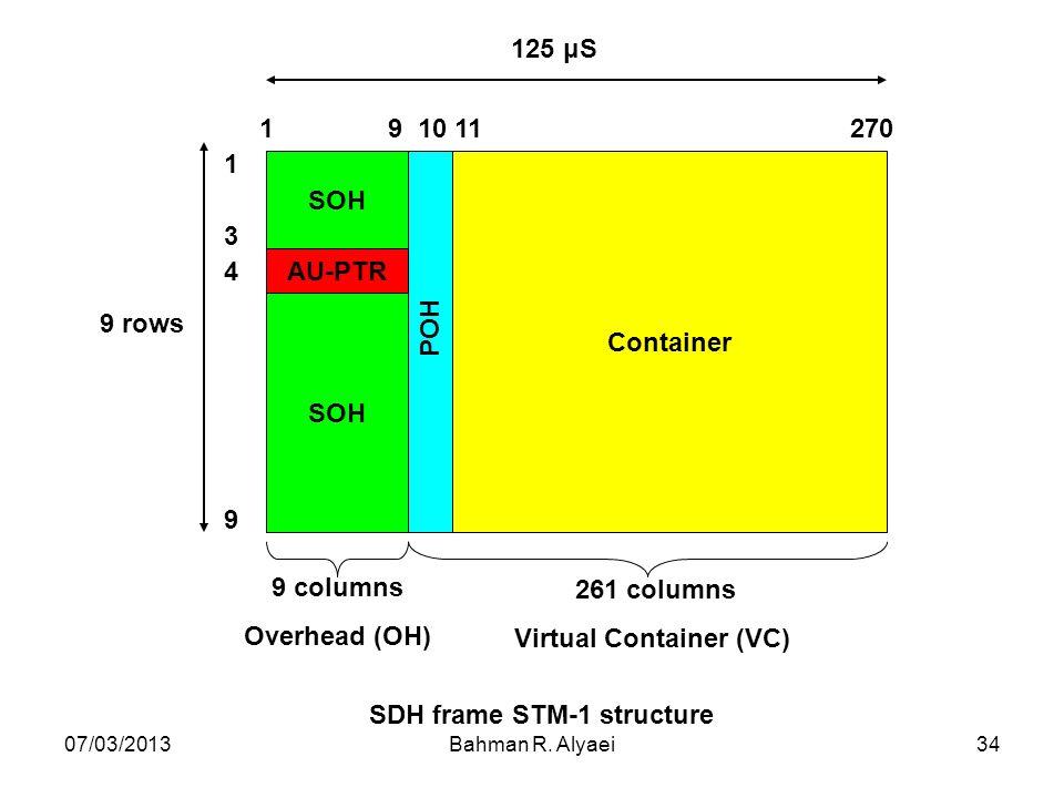 07/03/2013Bahman R. Alyaei34 SDH frame STM-1 structure SOH AU-PTR Container POH 1 9 10 11 270 1 3 4 9 9 columns Overhead (OH) 261 columns Virtual Cont