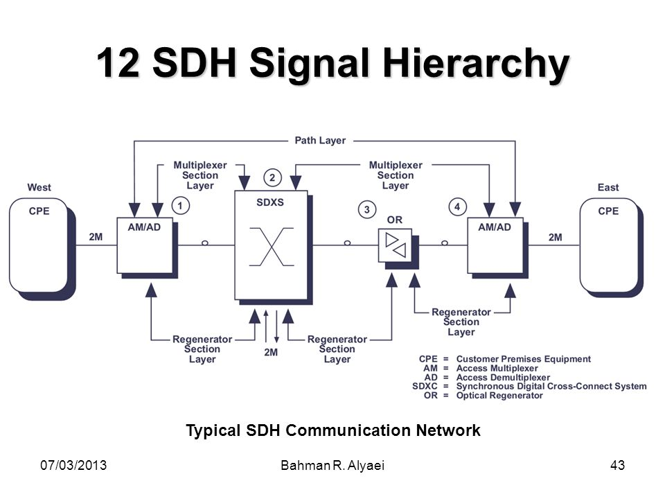 07/03/2013Bahman R. Alyaei43 12 SDH Signal Hierarchy Typical SDH Communication Network