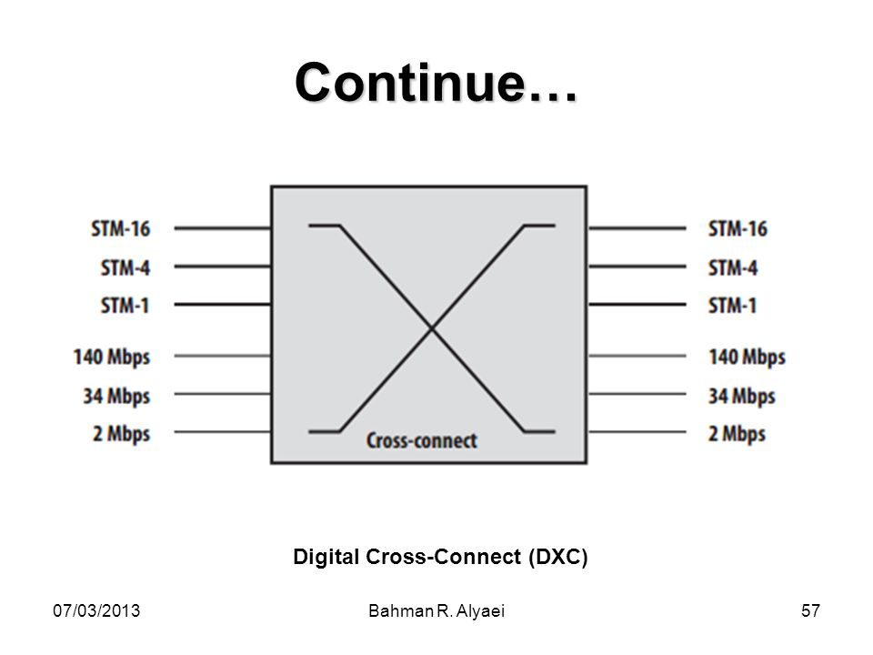 07/03/2013Bahman R. Alyaei57 Continue… Digital Cross-Connect (DXC)