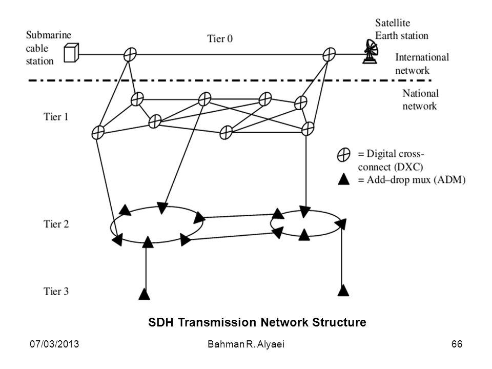 07/03/2013Bahman R. Alyaei66 SDH Transmission Network Structure