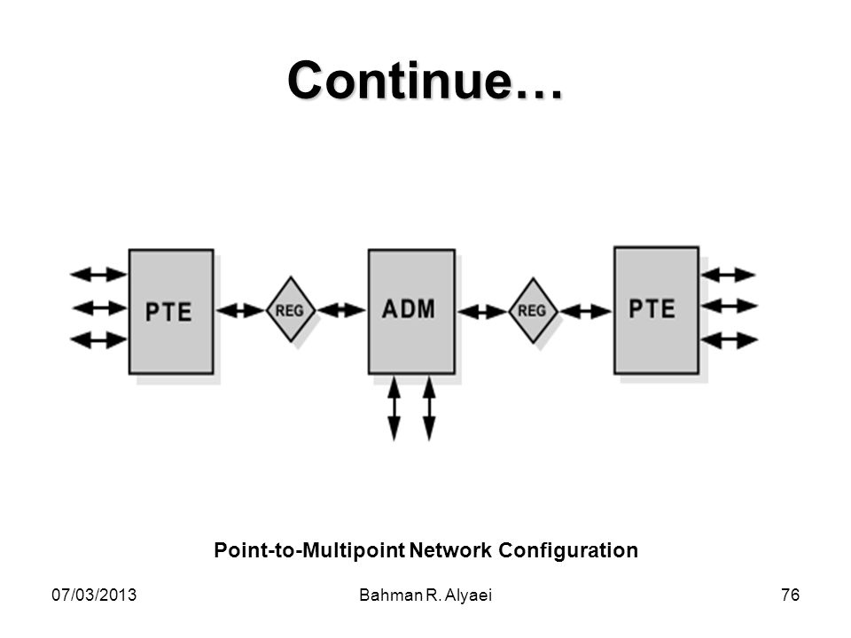 07/03/2013Bahman R. Alyaei76 Continue… Point-to-Multipoint Network Configuration