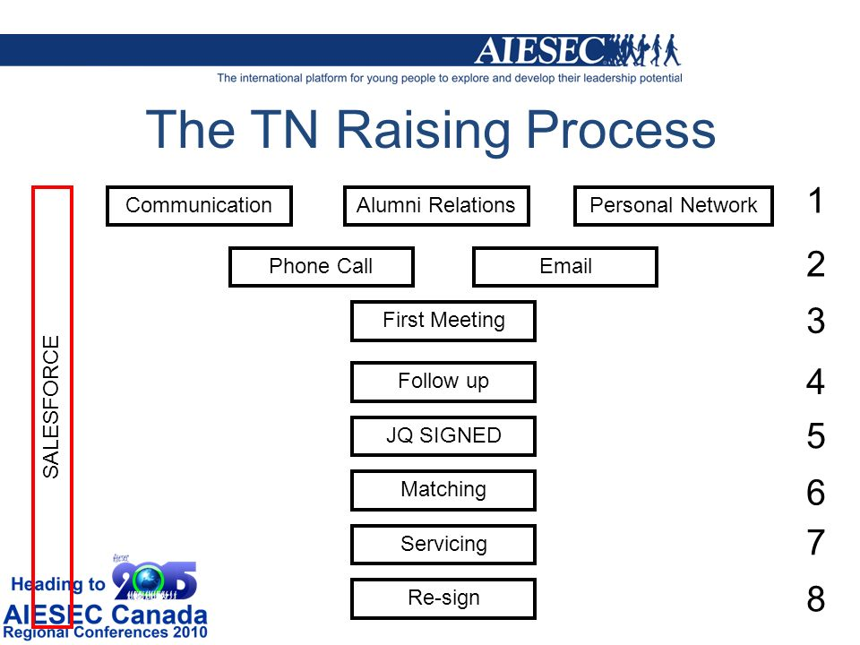 The TN Raising Process CommunicationAlumni RelationsPersonal Network Phone CallEmail First Meeting Follow up JQ SIGNED Matching Servicing Re-sign SALESFORCE 1 2 3 4 5 6 7 8