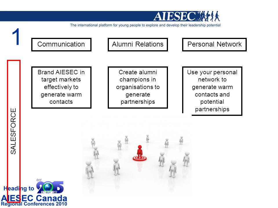 CommunicationAlumni RelationsPersonal Network Brand AIESEC in target markets effectively to generate warm contacts Create alumni champions in organisations to generate partnerships Use your personal network to generate warm contacts and potential partnerships SALESFORCE 1