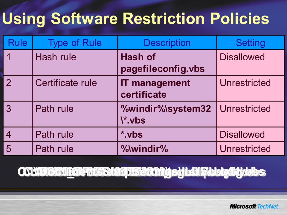 Using Software Restriction Policies RuleType of RuleDescriptionSetting 1Hash ruleHash of pagefileconfig.vbs Disallowed 2Certificate ruleIT management