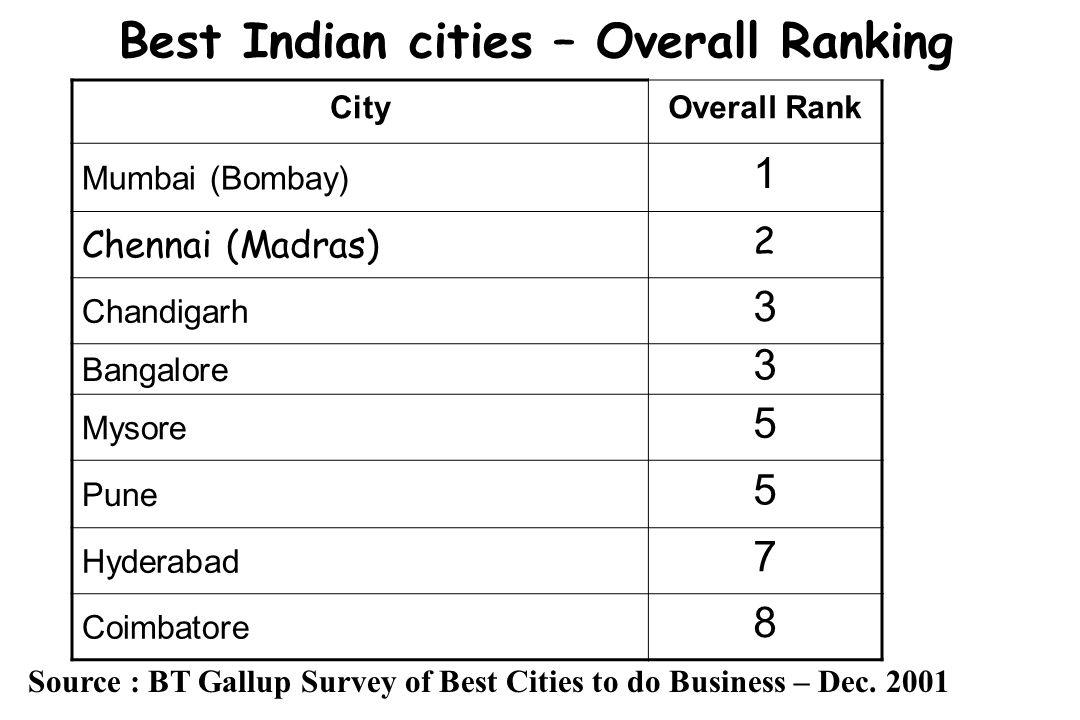Best Indian cities – Overall Ranking CityOverall Rank Mumbai (Bombay) 1 Chennai (Madras) 2 Chandigarh 3 Bangalore 3 Mysore 5 Pune 5 Hyderabad 7 Coimba