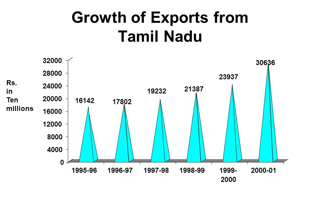 Growth of Exports from Tamil Nadu Rs. in Ten millions 0 4000 8000 12000 16000 20000 24000 28000 32000 1995-961996-971997-981998-991999- 2000 2000-01 3