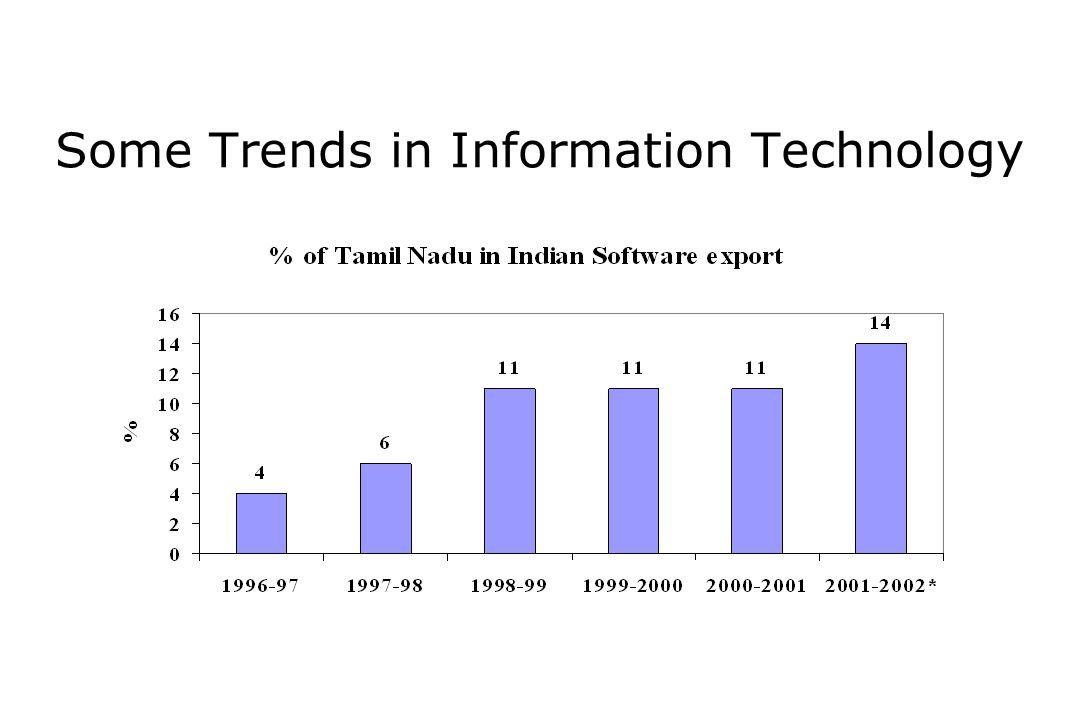 Some Trends in Information Technology