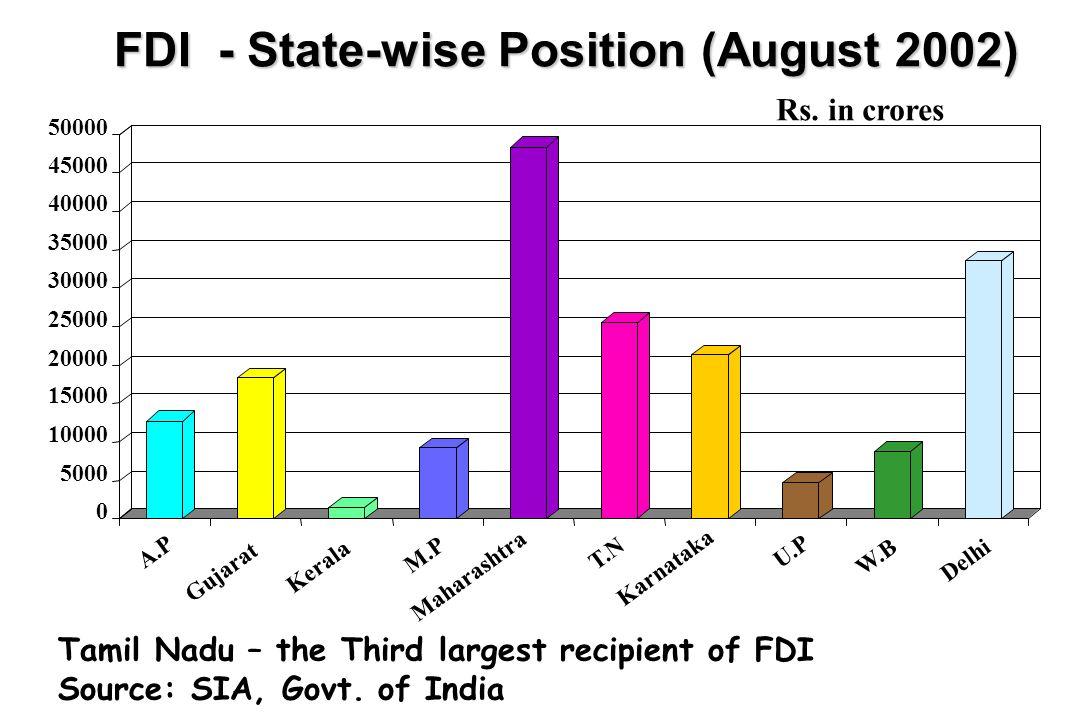 FDI - State-wise Position (August 2002) 0 5000 10000 15000 20000 25000 30000 35000 40000 45000 50000 A.P Gujarat Kerala M.P Maharashtra T.N Karnataka