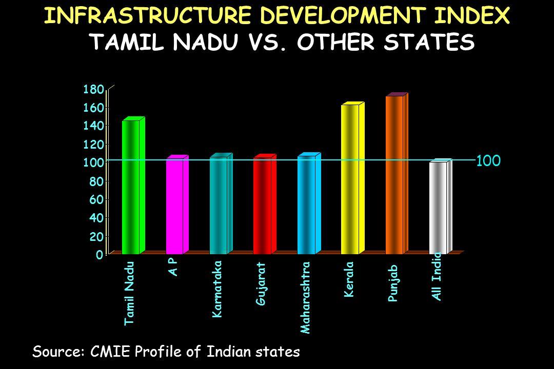 INFRASTRUCTURE DEVELOPMENT INDEX TAMIL NADU VS. OTHER STATES Source: CMIE Profile of Indian states 0 20 40 60 80 100 120 140 160 180 Tamil Nadu A P Ka