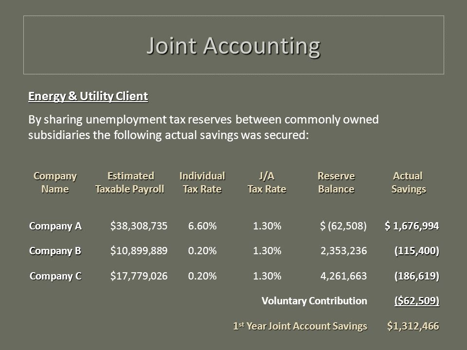 CompanyName Estimated Estimated Taxable Payroll Individual Tax Rate J/A ReserveBalanceActual Savings Savings Company A $38,308, %1.30% $ (62,508) $ 1,676,994 Company B $10,899, %1.30% 2,353,236(115,400) Company C $17,779, %1.30% 4,261,663(186,619) Voluntary Contribution($62,509) 1 st Year Joint Account Savings $1,312,466 Energy & Utility Client By sharing unemployment tax reserves between commonly owned subsidiaries the following actual savings was secured: Joint Accounting