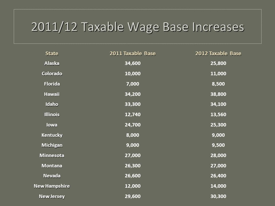 2011/12 Taxable Wage Base Increases State 2011 Taxable Base 2012 Taxable Base Alaska34,60025,800 Colorado10,00011,000 Florida7,0008,500 Hawaii34,20038,800 Idaho33,30034,100 Illinois12,74013,560 Iowa24,70025,300 Kentucky8,0009,000 Michigan 9,500 Minnesota27,00028,000 Montana26,30027,000 Nevada26,60026,400 New Hampshire 12,00014,000 New Jersey 29,60030,300