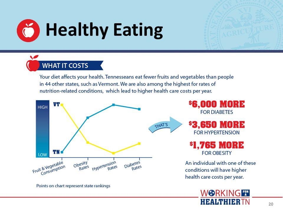 20 Healthy Eating