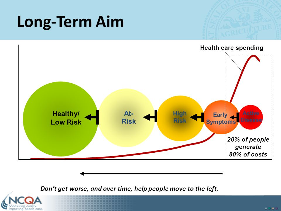 6 20% of people generate 80% of costs Healthy/ Low Risk At- Risk High Risk Active Disease Health care spending Early Symptoms Long-Term Aim Dont get w