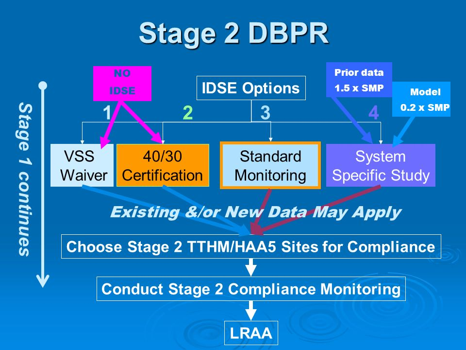 Stage 2 DBPR VSS Waiver 40/30 Certification Standard Monitoring System Specific Study IDSE Options Choose Stage 2 TTHM/HAA5 Sites for Compliance Condu