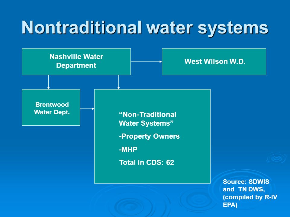 Nontraditional water systems Nashville Water Department West Wilson W.D. Brentwood Water Dept. Non-Traditional Water Systems -Property Owners -MHP Tot