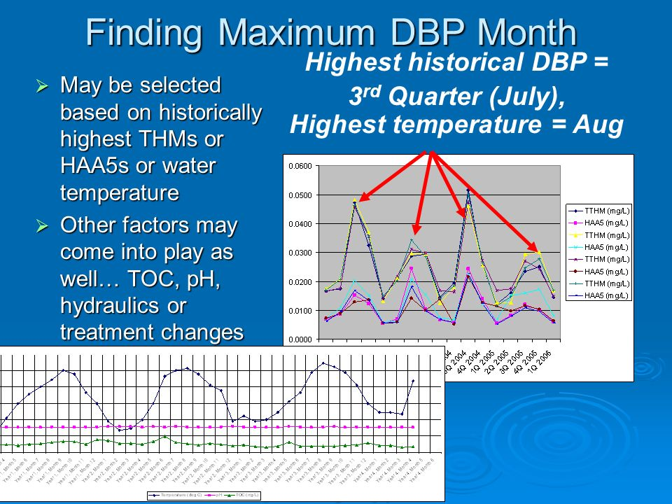 Finding Maximum DBP Month May be selected based on historically highest THMs or HAA5s or water temperature May be selected based on historically highe