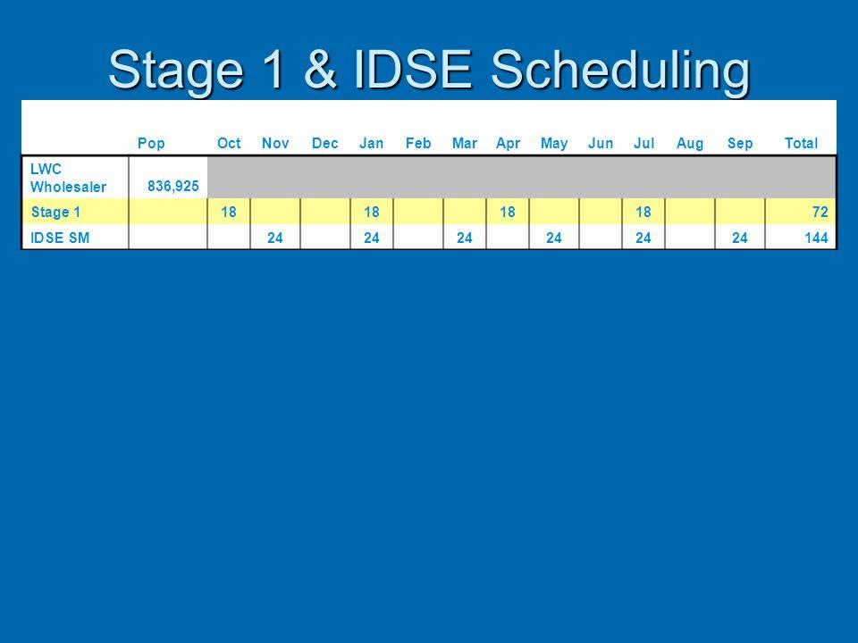 Stage 1 & IDSE Scheduling PopOctNovDecJanFebMarAprMayJunJulAugSepTotal LWC Wholesaler836,925 Stage 1 18 72 IDSE SM 24 144 Consec 14,290 Stage 1 1 1 1
