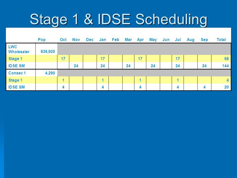 Stage 1 & IDSE Scheduling PopOctNovDecJanFebMarAprMayJunJulAugSepTotal LWC Wholesaler836,925 Stage 1 17 68 IDSE SM 24 144 Consec 14,290 Stage 1 1 1 1