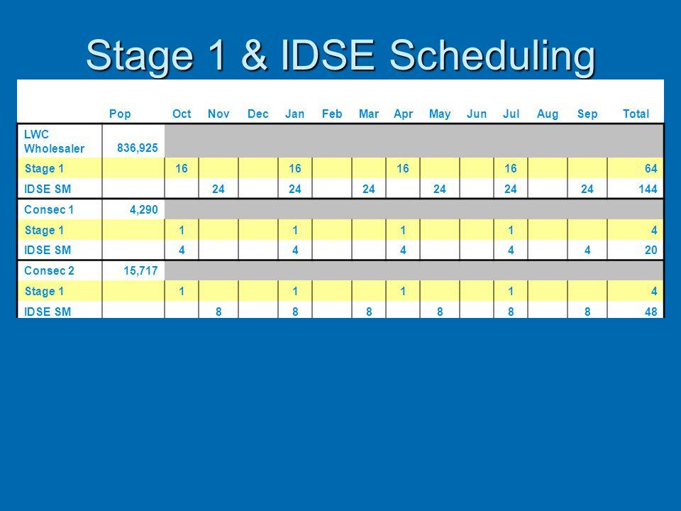 Stage 1 & IDSE Scheduling PopOctNovDecJanFebMarAprMayJunJulAugSepTotal LWC Wholesaler836,925 Stage 1 16 64 IDSE SM 24 144 Consec 14,290 Stage 1 1 1 1