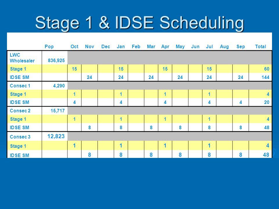 Stage 1 & IDSE Scheduling PopOctNovDecJanFebMarAprMayJunJulAugSepTotal LWC Wholesaler836,925 Stage 1 15 60 IDSE SM 24 144 Consec 14,290 Stage 1 1 1 1