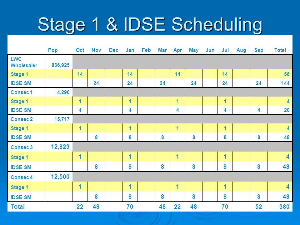 Stage 1 & IDSE Scheduling PopOctNovDecJanFebMarAprMayJunJulAugSepTotal LWC Wholesaler836,925 Stage 1 14 56 IDSE SM 24 144 Consec 14,290 Stage 1 1 1 1