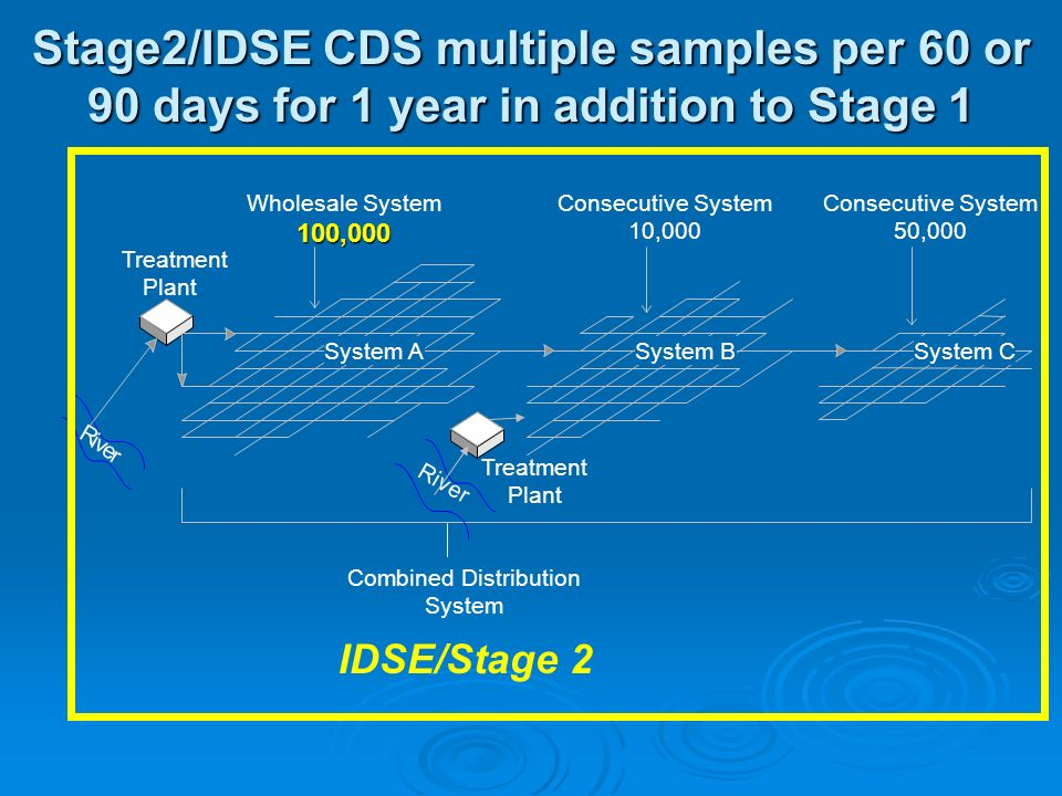 Stage2/IDSE CDS multiple samples per 60 or 90 days for 1 year in addition to Stage 1 Combined Distribution System Treatment Plant R i v e r Wholesale